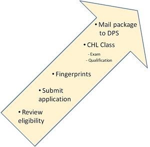 CHL Application Steps